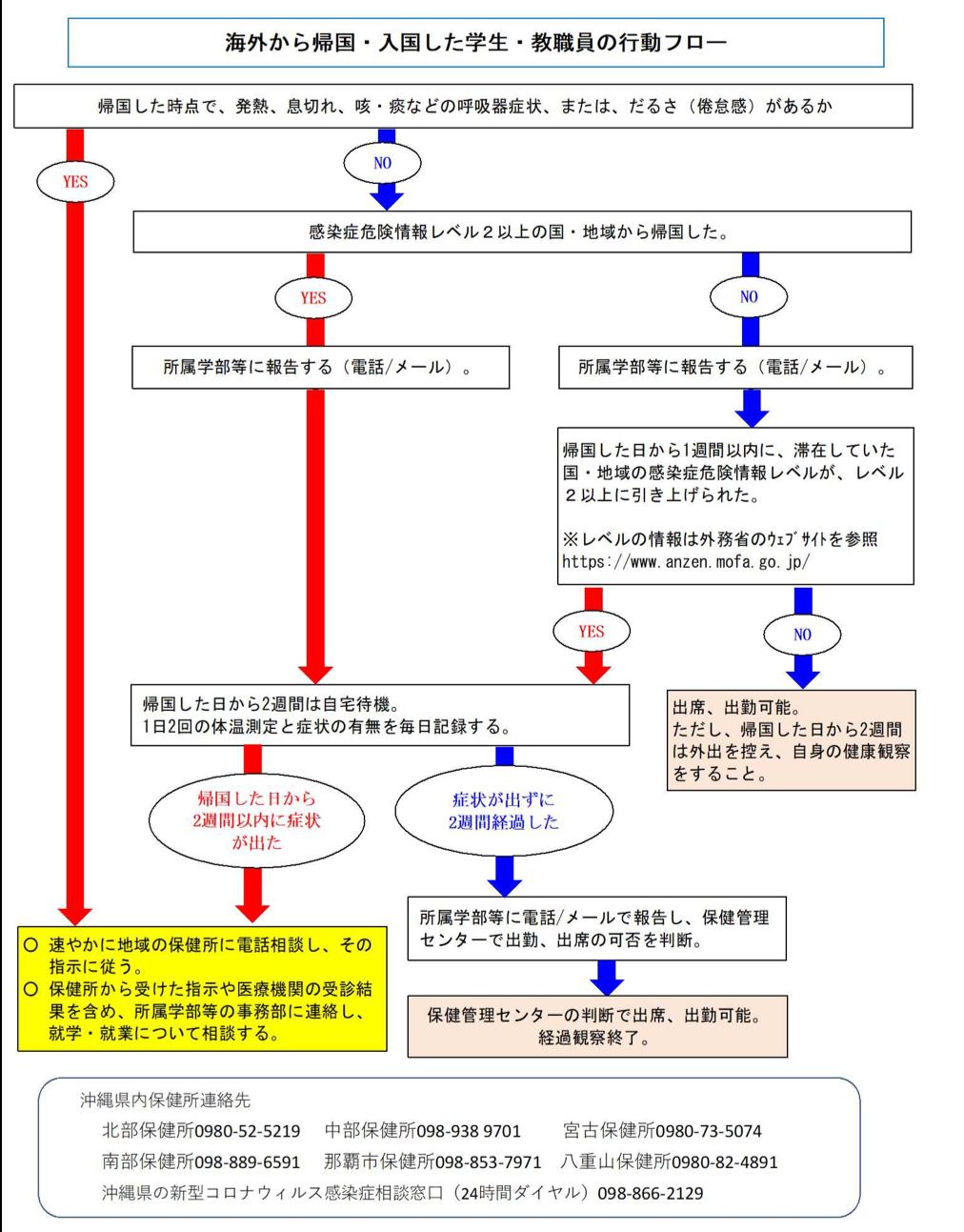 サイト 新型 沖縄 症 感染 県 対策 ウイルス コロナ