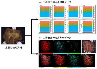 南琉球最古の土器の謎を解明 ~新たな非破壊的な理化学分析で明らかになった先史土器文化の変遷~